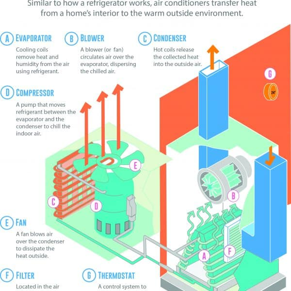 How_an_air_conditioner_works