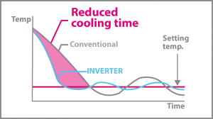 Inverter Technology cooling and heating
