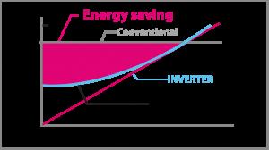 Inverter Technology more economical